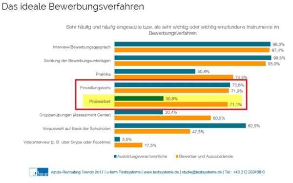 Einstellungstests und Probearbeit bei Jugendlichen hoch im Kurs - Quelle Azubi-Recruiting Trends 2017