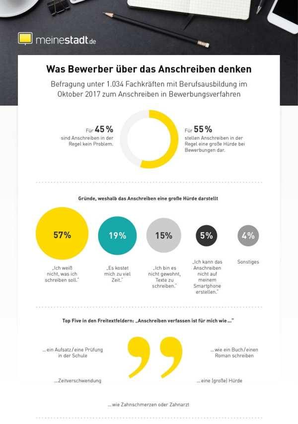 Was Bewerber über Anschreiben denken - Quelle meinestadt.de