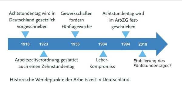 5-Stunden-Tag - Historische Wendepunkte der Arbeitszeit in Deutschland