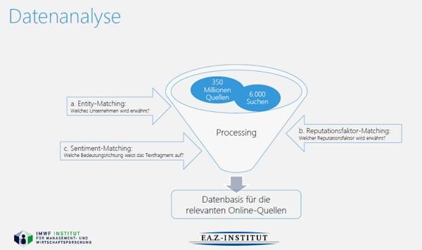 So sieht sie aus, die Datenanalyse zu Deutschlands begehrtester Arbeitgeber - Quelle FAZ Institut