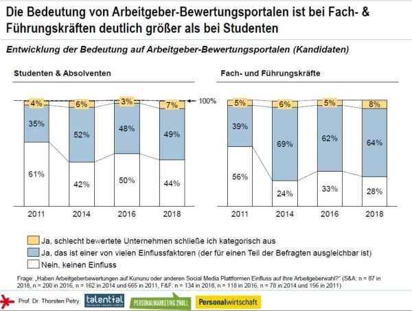 Bedeutung von Arbeitgeber-Bewertungsportalen - Social Media Personalmarketing Studie 2018