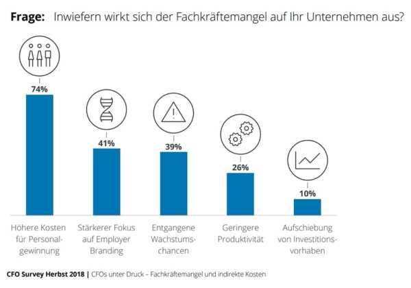 Auswirkungen des Fachkräftemangels auf Unternehmen - Quelle CFO Survey Deloitte 2018