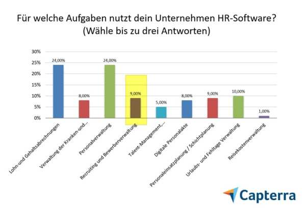 Recruiting-Software ohne Relevanz bei HR-Software - Quelle Capterra HR Software Trends