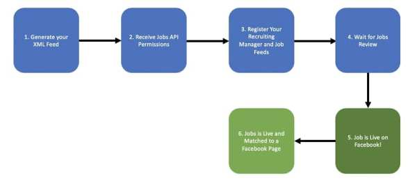 Facebook Jobs - Integration jetzt auch per XML-Schnittstelle möglich - Screenshot Facebook