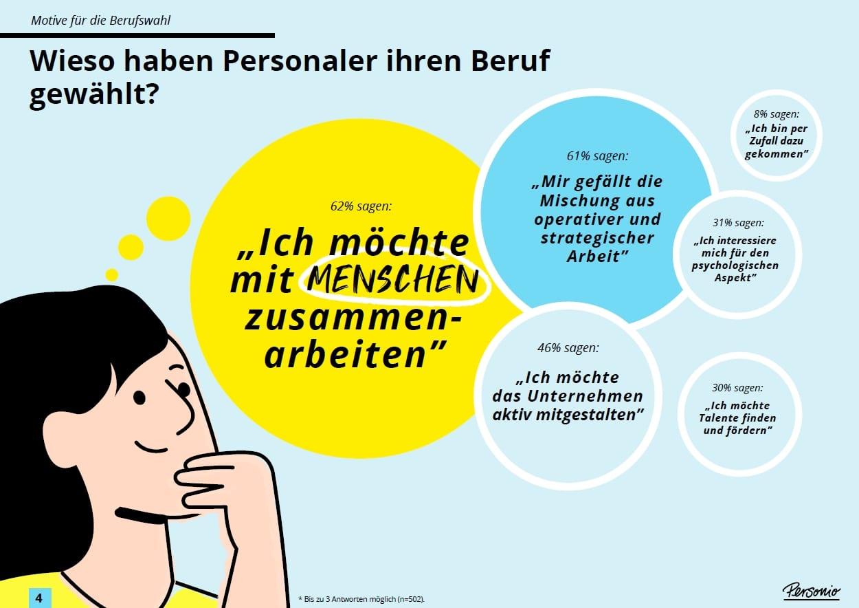 Traumberuf HR - warum Personaler ihren Job gewählt haben - Quelle Personio