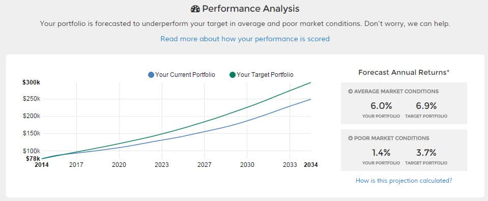 Future Advisor Performance
