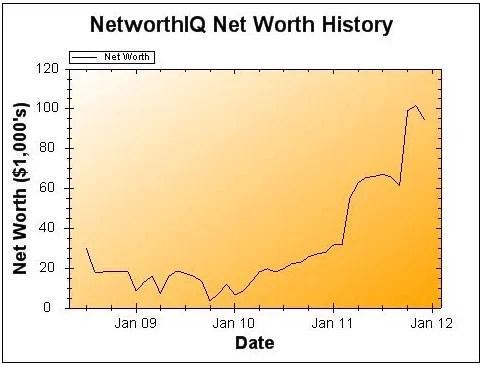 December 2011 Net Worth Update