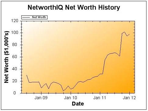 2011 Net Worth Update