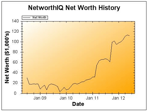 June 2012 Earnings and Net Worth Update