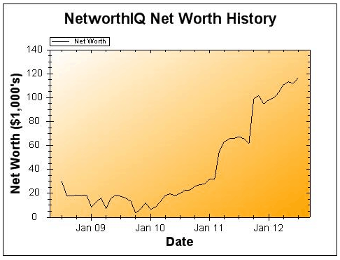 July 2012 Earnings and Net Worth Update