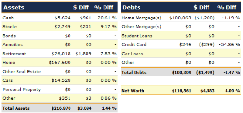July 2012 Net Worth Detail