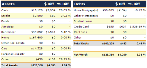 October 2012 net worth detail