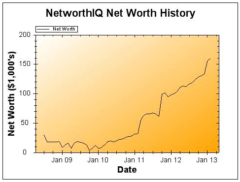 February 2013 Net Worth and Earnings Update