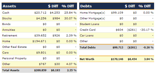 April 2013 Net Worth Detail