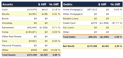 June 2013 Net Worth Detail