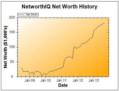 September 2013 Net Worth Chart