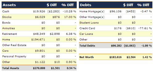 October 2013 Net Worth Detail