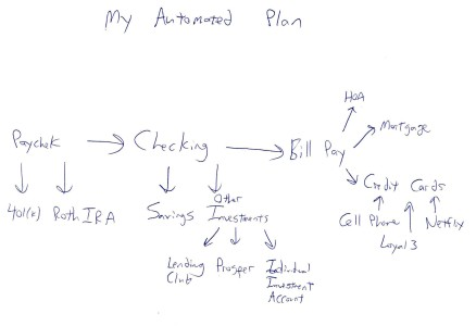 My Automated Money Plan