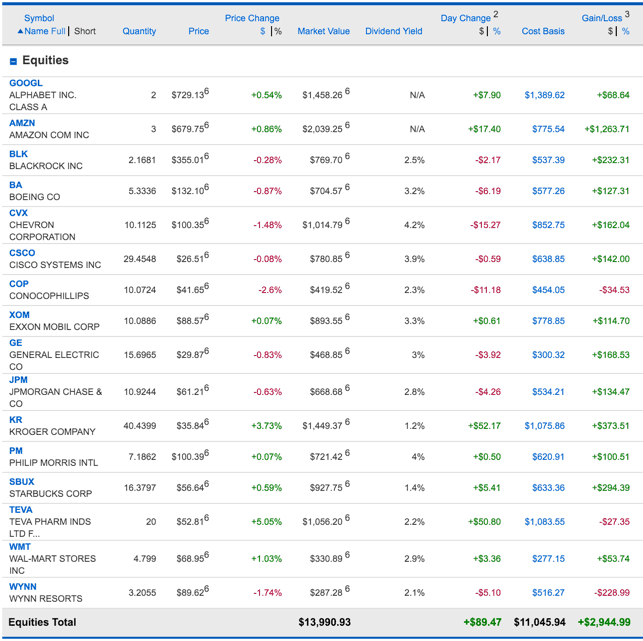 May Stock Portfolio Snapshot