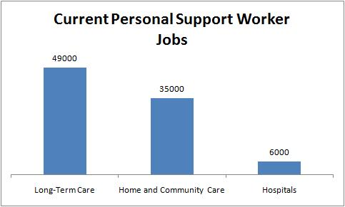 Current Personal Support Worker Jobs