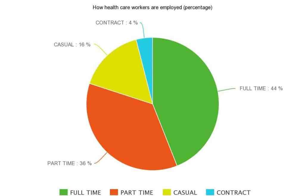 How health care workers are employed in Ontario