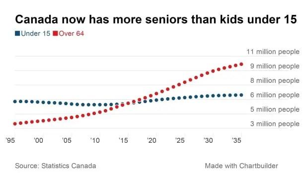 senior population estimates