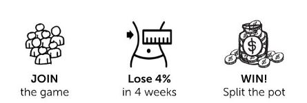 To lose weight, join the game, lose 4% in 4 weeks and split the pot; sign up today!