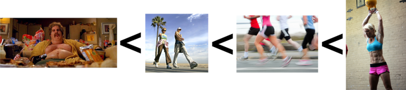 Personal Trainer Food - Activity Spectrum