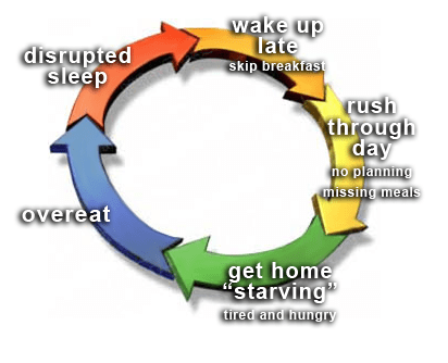Personal Trainer Food - The Bad Diet No Sleep Cycle