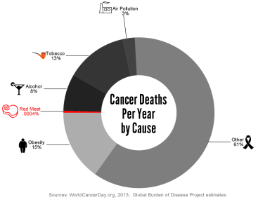 Don't believe the hype; red meat does not significantly increase death from cancer.