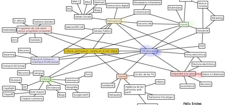 Teoría del Aprendizaje: Conectivismo, evolución del Constructivismo