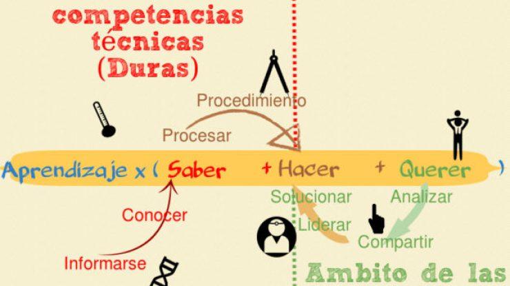 Ecuación del Aprendizaje en losProcesos productivos