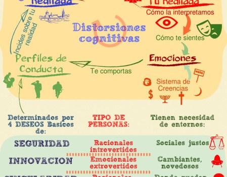 Infografía Gestión Emociones
