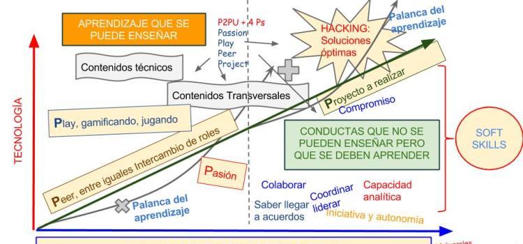 Infografía del modelo de aprendizaje basado en P2PU