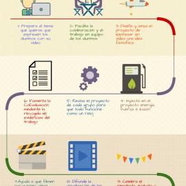 Infografía de Vídeos de Filosofía en metodología ABP #ABP_INTEF