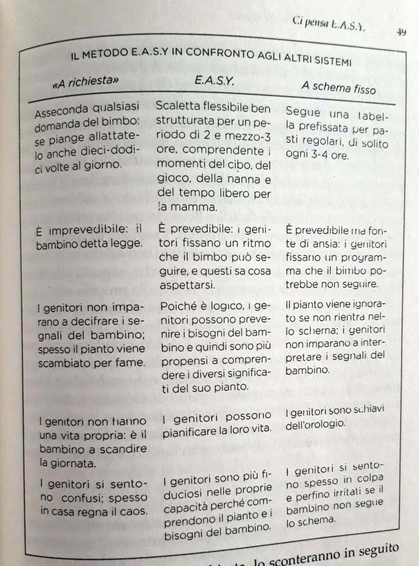 Il metodo Easy
