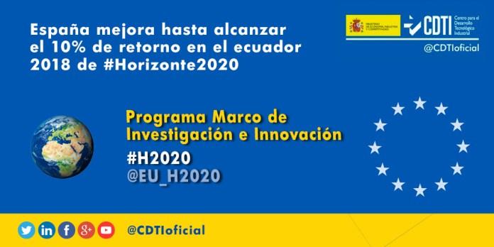 España alcanza el 10% de retorno en el ecuador de H2020