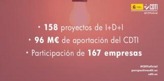 El CDTI aprueba ayudas por 96 millones de euros para 158 proyectos de I+D+I empresarial