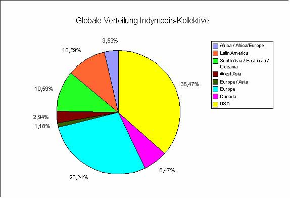 Indymedia-Global-Network-2006.jpg