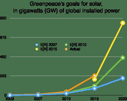 greenpeace-graph
