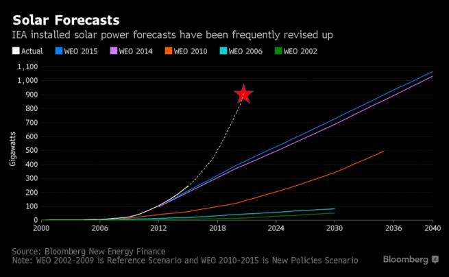 solar-forecasts-bloomberg