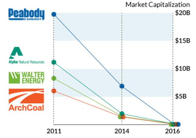 Coal market cap