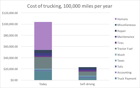 Cost of trucking 2