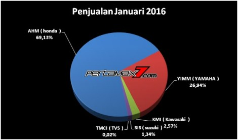data AISI JANUARI 2016 pertamax7.com