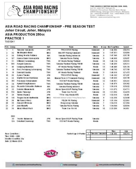 Practice  1 Asia Road Racing Championship Pre Sesaon Test Asia Production 250 6 Pertamax7.com