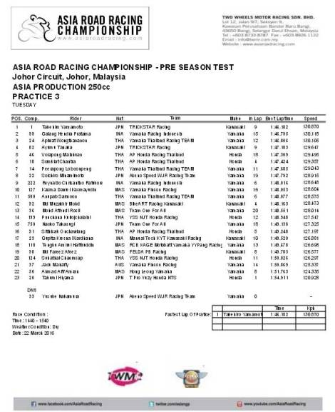 Practice 3 Asia Road Racing Championship Pre Sesaon Test Asia Production 250 7 Pertamax7.com