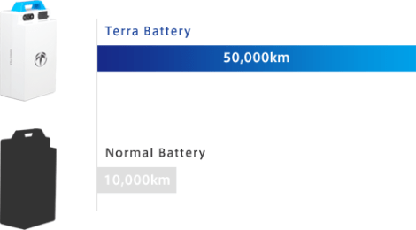 Terra battery VS normal battery pertamax7.com