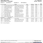 Round 2 Thailand Race 1 Supersport 600 cc ARRC 2017
