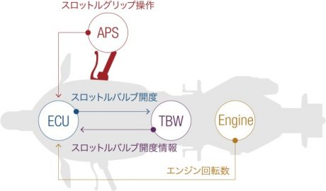 Flowchart APS ECU TBW ENGINE Honda CBR250RR JAPAN