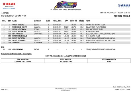 OFFICIAL-RESULT---SUPERSTOCK Yamaha Sunday Race 2017 Seri 1